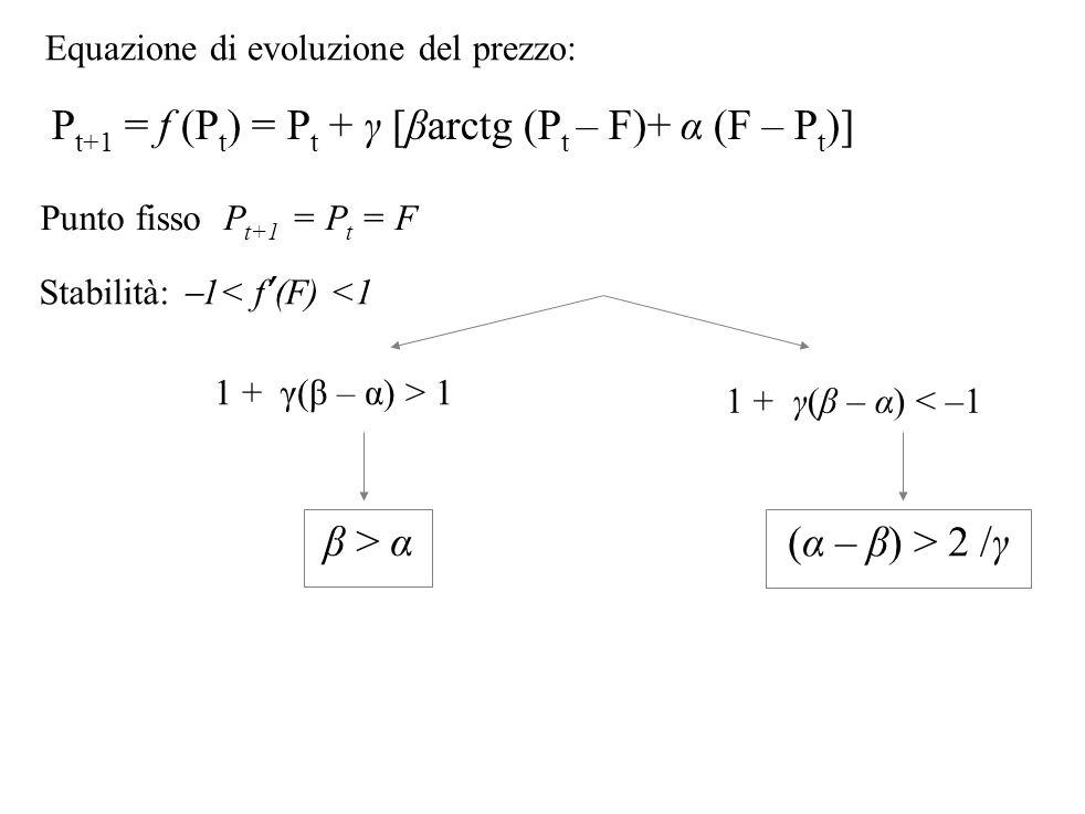 Pt+1 = f (Pt) = Pt + γ [βarctg (Pt – F)+ α (F – Pt)]